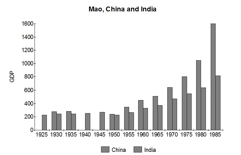 How Mao Greatly Strengthened China (2/6)