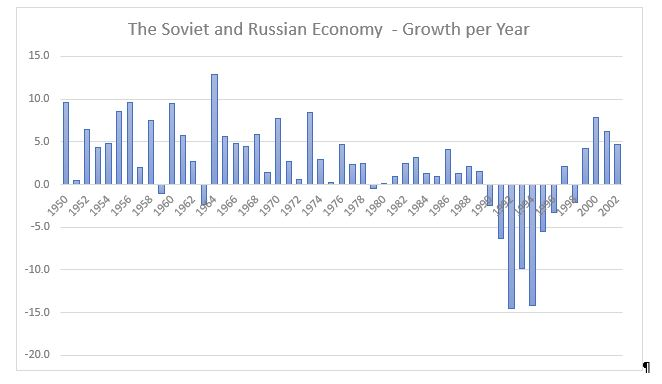 Russia Hurt by the West (1)