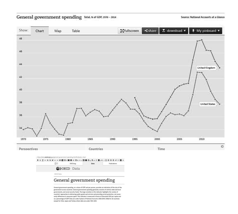 State spending in the USA and Britain