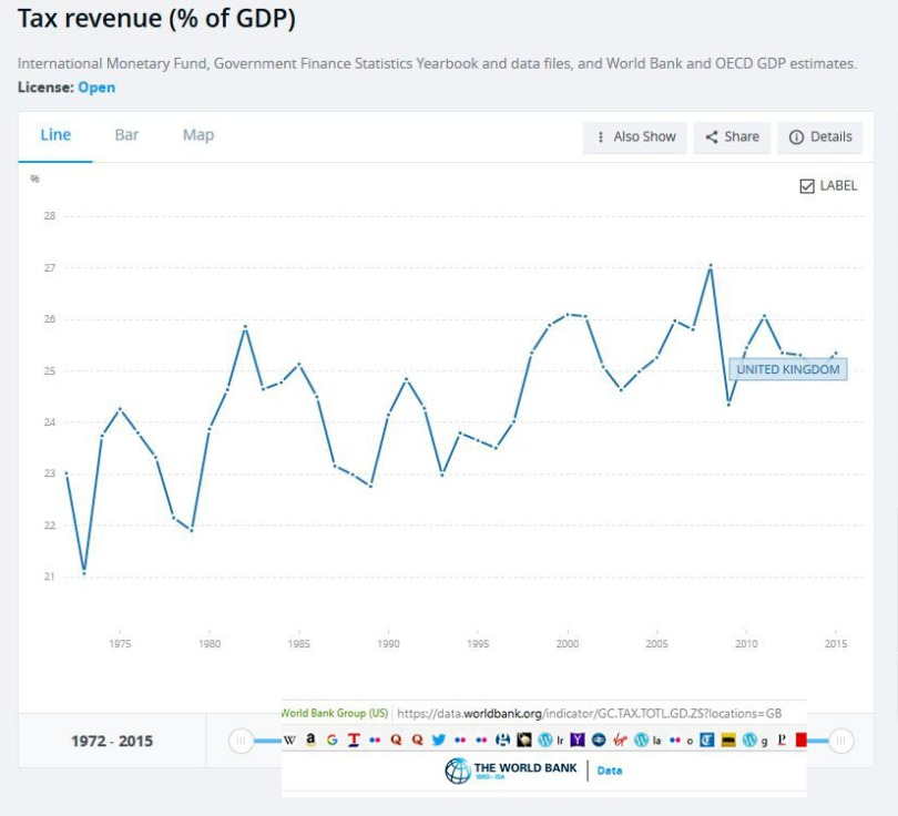 Tax and GDP in the UK.JPG
