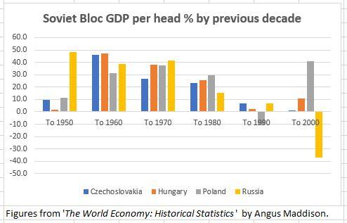 Soviet Bloc GDP Growth