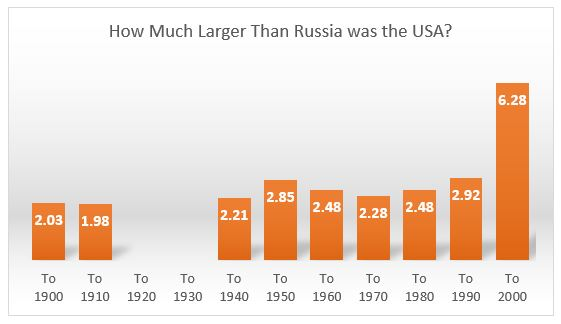 Russia and the USA